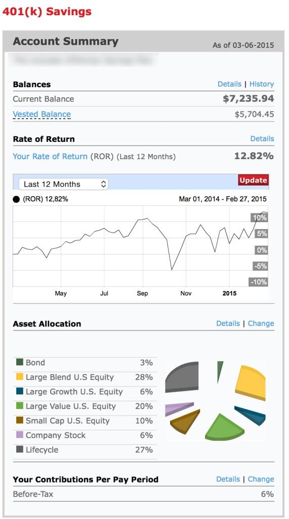 401k Balance Update - March 8, 2015