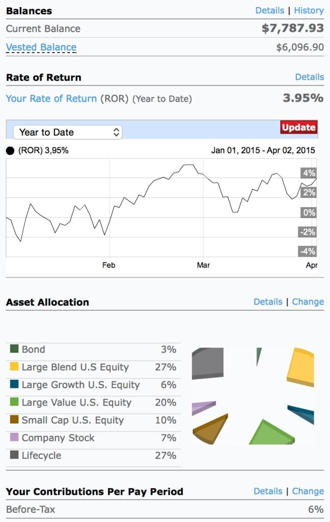 401k Balance April 2, 2015- $7787.93