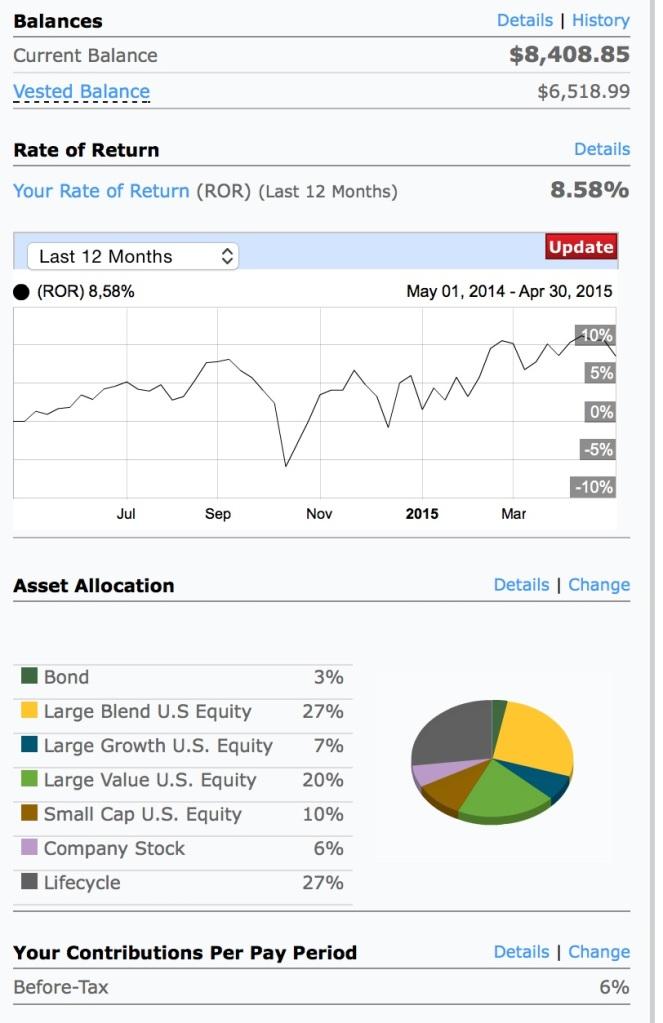 401k Status - May 11, 2015